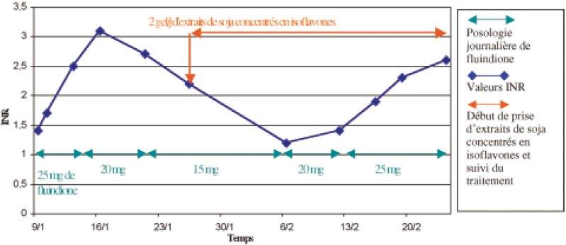 Effet d'un traitement par extraits de soja